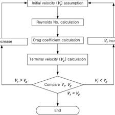 Flow Chart For Calculating The Terminal Velocity Download