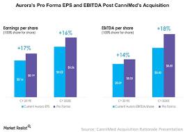 Aurora Cannabis Added To Tsx Composite Index Market Realist