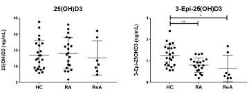 Sf Rank And Exp Chart Rheumatoid Arthritis Synovial Fluid Has Lower Levels Vitamin