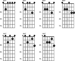 Major 7 Chords Guitar Chart Basics Of Major And Minor 7th Chords On The Guitar Dummies