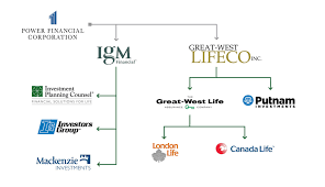Power Corp Org Chart Integrate Ignitenag Odekar Of Great West Financial