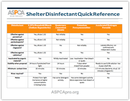 Shelter Disinfectant Quick Reference Shelter Dogs Shelter