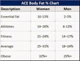 Body Fat Chart Women Fat Bloke Diary Body Fat How Much Is Too Much