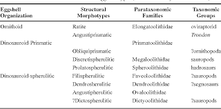 Table 1 From Dinosaur Reproduction And Parenting Semantic