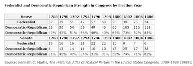 A Comparison Of The Political Parties Of Democratic