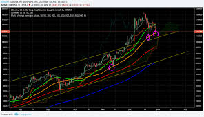 Remember Big Money Looks At The 1 Day Candle Charts So