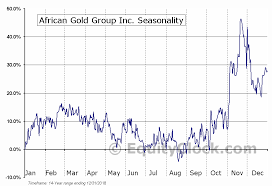 Agg Chart African Gold Group Inc Tsxv Agg V Seasonal Chart Equity