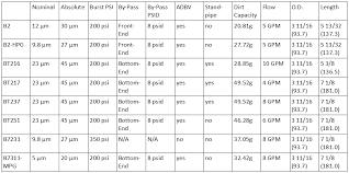 Baldwin Air Filter Cross Reference Chart Baldwin Filters Fl1a Fl299 X Refs Sae 3 4 16 Bob Is