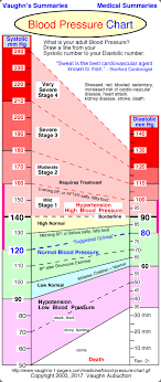 Normal Blood Pressure During Exercise Chart Normal Blood Pressure Chart Acupuncture Health Heart
