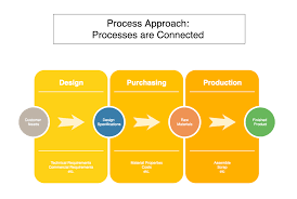 As9100 Process Flow Chart What Is A Process Approach As9100 Store