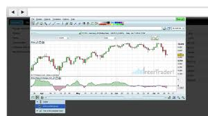 Oanda Advanced Charting Tutorial Advanced Charts Tutorial Extra Features