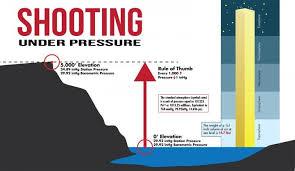 Altitude Conversion Chart For Running Shooting Under Pressure Gunwerks