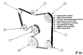 underdrive pulley installation focus hacks it off the engine to work it better it s held on two 3 8 bolts i think that s equivalent to 8mm but i m not sure here is a belt diagram