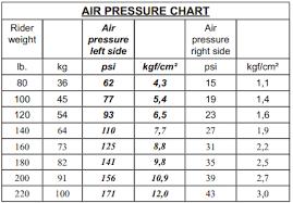Fox 32 Fork Air Pressure Chart 20 Surprising Suntour Xcr Air Pressure Chart