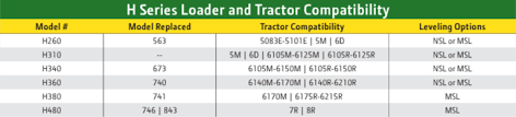 John Deere Compatibility Chart John Deere Equipment Comparison 6m And 6r Series Tractors