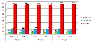 Интеграционные процессы в мировой экономике Вклады государств членов ТС и ЕЭП в совокупные показатели внешней торговли