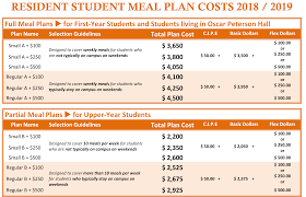Guidelines For Student Meal Plan Selection 2018 19 Hospitality