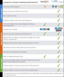 Marketing Automation Comparison Chart Why Marketing Automation Software Is Not Enough To Cover All
