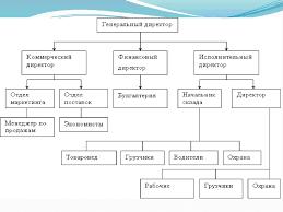 Мероприятия по совершенствованию управления основными средствами  3 Основные технико экономические показатели предприятия