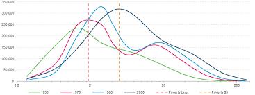 Poverty Line Chart Unctad Dgff2016 Sdg Goal 1 No Poverty