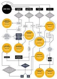 Beautiful Flow Chart Image Result For Beautiful Flowcharts Flow Chart Design