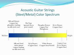 Martin String Chart Batch Of Strings Coming In The Acoustic Guitar Forum