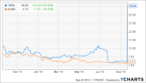 Tbra Stock Chart Analysts Weigh In On Two Rising Biotech Stocks Tobira