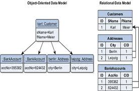 Know The Difference Learn How Object Oriented Database Is
