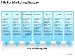 Marketing Strategy Presentation Template Free Marketing Plan