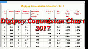 Digipay Commission Chart 2017 Youtube