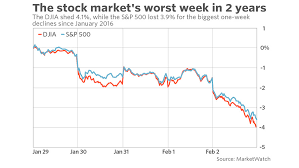 Dow Industrial Marks Biggest Weekly Point Setback In 9 Years