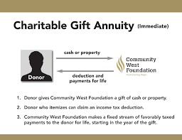 charitable gift annuities funded with cash allow for maximum tax free payments while gifts of appreciated securities allow donors to minimize capital gains