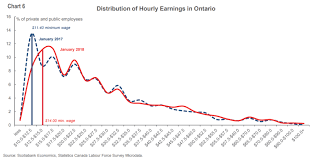 Minimum Wage Chart Ontario Jobs Data Doesnt Say Much About The Minimum Wage Yet But
