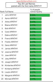 APATHY Last Name Statistics by MyNameStats.com