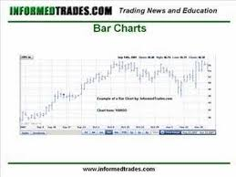 4 How To Read Stock Charts