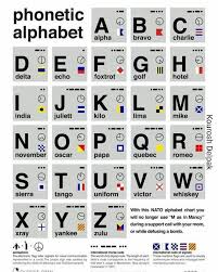 The international phonetic alphabet started out as an attempt to help navigate these murky spelling waters, and became a project with global scope. Phonetic Alphabet Amateurradio