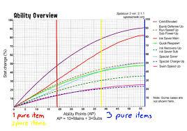 A Guide To Diminishing Returns Splatoon Amino