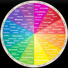 Colour And Emotions Futures Semiotics Mood Mood Ring Color