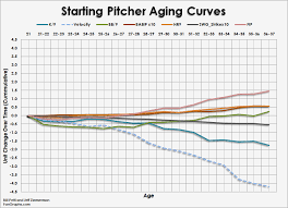Top Velocity Pitching Chart Heres Why Young Pitchers Dont Get Better As They Age
