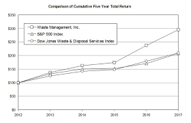 Chart On Waste Management Why I Will Own Waste Management Stock Forever Waste