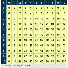 Advanced Multiplication Chart Multiplication Tables Chart Krish Educare Manufacturer