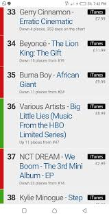 African Top Chart