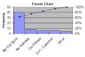 Pareto Chart Analysis Example Pareto Chart Isixsigma
