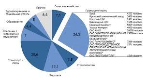 диплом Направления развития нефтегазового комплекса в Иркутской  Структура ВРП Иркутской области дипломная работа