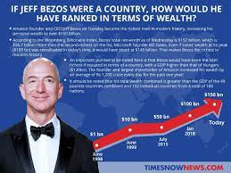 How many years will Jeff Bezos take to ...