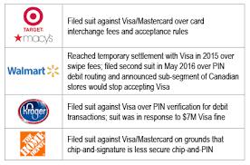 Visa Interchange Chart 2016 Overturned Interchange Settlement Will Increases Uncertainty