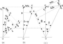 phasor diagram for synchronous motor electrical4u phasor diagram for synchronous motor