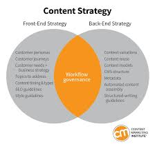 The Many Disciplines Of Content Strategy Cruce Saunders Medium