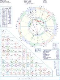 Judge Judy Birth Chart Judy Sheindlin Natal Birth Chart From The Astrolreport A