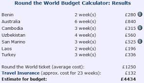 Travel Cost Calculator Travel Budget Calculator Find Out How Much Your Trip Will